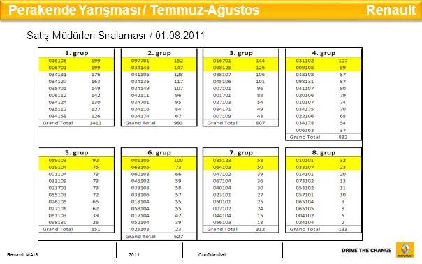 Renault MAIS2011Confidential Satış Müdürleri Sıralaması / 01.08.2011 Perakende Yarışması / Temmuz-Ağustos Renault