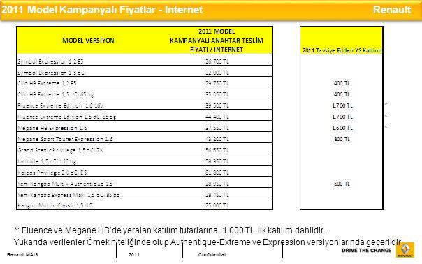 Renault MAIS2011Confidential 2011 Model Kampanyalı Fiyatlar - Internet Renault *: Fluence ve Megane HB'de yeralan katılım tutarlarına, 1.000 TL lik katılım dahildir.