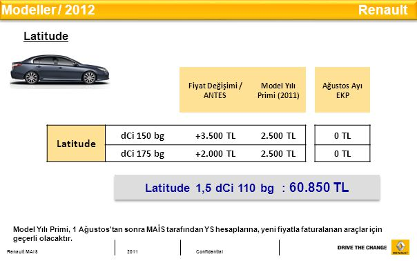 Renault MAIS2011Confidential Latitude Fiyat Değişimi / ANTES Model Yılı Primi (2011) Ağustos Ayı EKP Latitude dCi 150 bg+3.500 TL2.500 TL0 TL dCi 175 bg+2.000 TL2.500 TL0 TL Latitude 1,5 dCi 110 bg : 60.850 TL Modeller / 2012 Renault Model Yılı Primi, 1 Ağustos tan sonra MAİS tarafından YS hesaplarına, yeni fiyatla faturalanan araçlar için geçerli olacaktır.