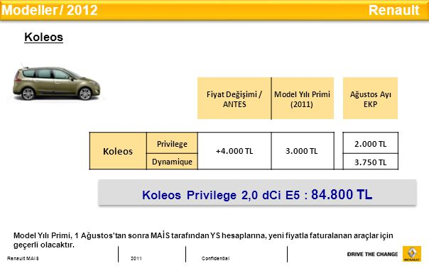 Renault MAIS2011Confidential Koleos Fiyat Değişimi / ANTES Model Yılı Primi (2011) Ağustos Ayı EKP Koleos Privilege +4.000 TL3.000 TL 2.000 TL Dynamique 3.750 TL Koleos Privilege 2,0 dCi E5 : 84.800 TL Modeller / 2012 Renault Model Yılı Primi, 1 Ağustos tan sonra MAİS tarafından YS hesaplarına, yeni fiyatla faturalanan araçlar için geçerli olacaktır.