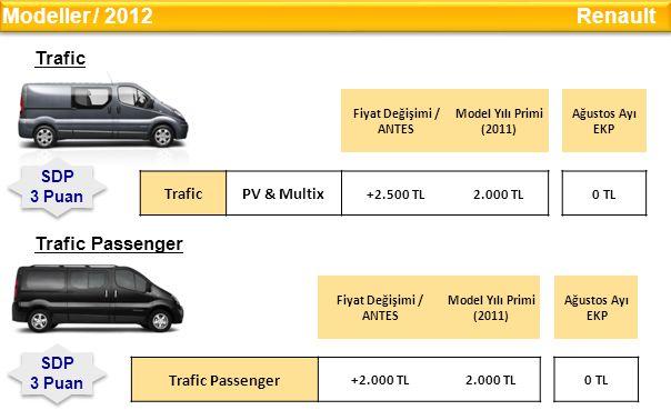 Trafic Fiyat Değişimi / ANTES Model Yılı Primi (2011) Ağustos Ayı EKP TraficPV & Multix +2.500 TL2.000 TL0 TL Modeller / 2012 Renault Trafic Passenger Fiyat Değişimi / ANTES Model Yılı Primi (2011) Ağustos Ayı EKP Trafic Passenger +2.000 TL2.000 TL0 TL SDP 3 Puan SDP 3 Puan SDP 3 Puan SDP 3 Puan