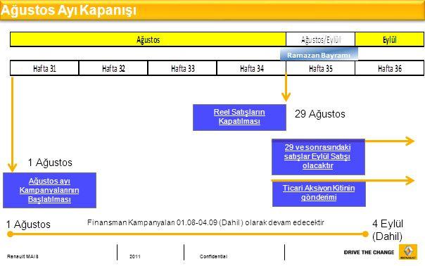 Renault MAIS2011Confidential Ağustos Ayı Kapanışı Ağustos ayı Kampanyalarının Başlatılması 1 Ağustos Reel Satışların Kapatılması 29 Ağustos 29 ve sonrasındaki satışlar Eylül Satışı olacaktır Ticari Aksiyon Kitinin gönderimi 1 Ağustos 4 Eylül (Dahil) Finansman Kampanyaları 01.08-04.09 (Dahil ) olarak devam edecektir