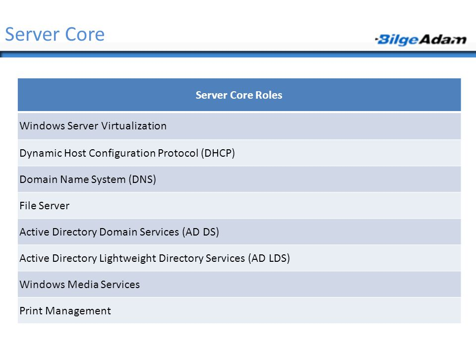 Server Core Roles Windows Server Virtualization Dynamic Host Configuration Protocol (DHCP) Domain Name System (DNS) File Server Active Directory Domai
