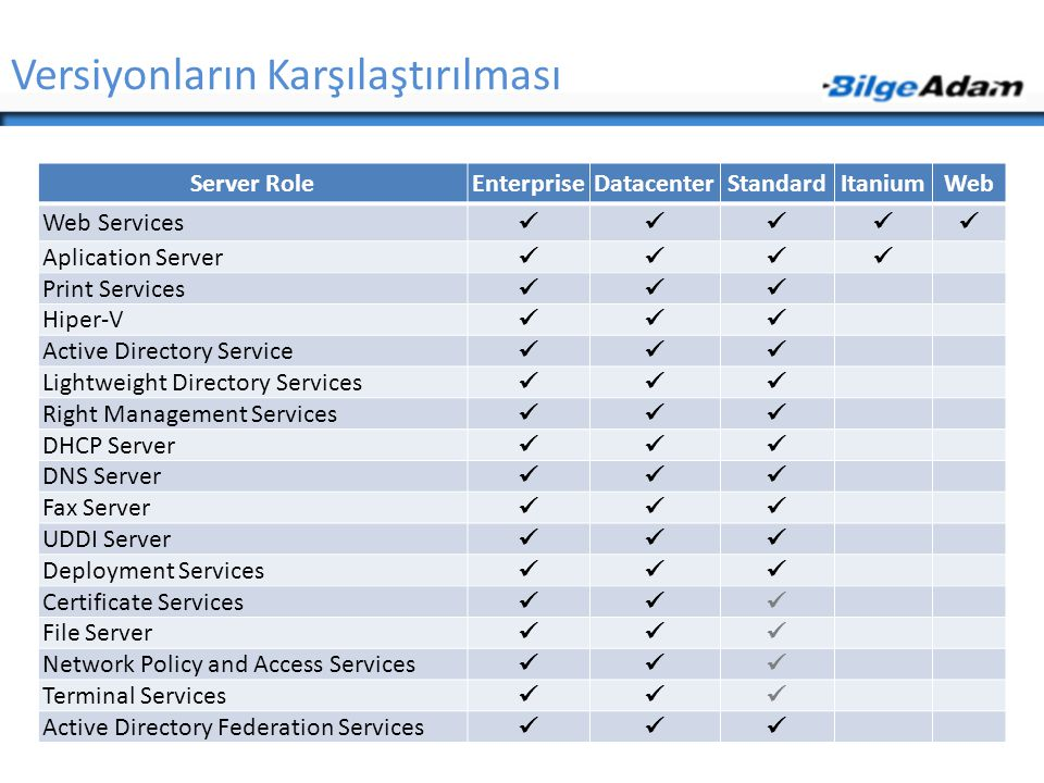 Windows Deployment Services  Windows Deployment Services  Network Üzerinden Uzak Platformlara Kurulum Yapan Servistir.