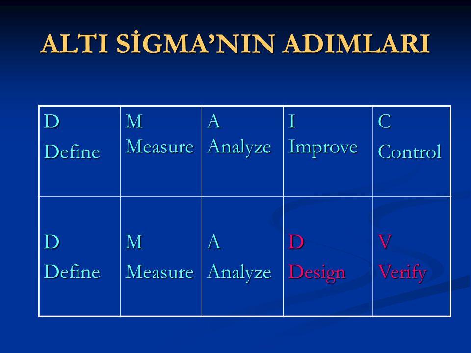 ALTI SİGMA'NIN ADIMLARI DDefine M Measure A Analyze I Improve CControl DDefineMMeasureAAnalyzeDDesign VVerify