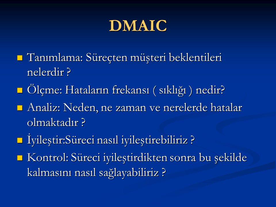 DMAIC  Tanımlama: Süreçten müşteri beklentileri nelerdir ?  Ölçme: Hataların frekansı ( sıklığı ) nedir?  Analiz: Neden, ne zaman ve nerelerde hata