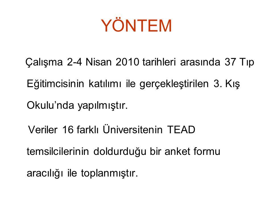 YÖNTEM Çalışma 2-4 Nisan 2010 tarihleri arasında 37 Tıp Eğitimcisinin katılımı ile gerçekleştirilen 3. Kış Okulu'nda yapılmıştır. Veriler 16 farklı Ün