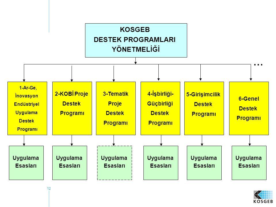 12 1-Ar-Ge, İnovasyon Endüstriyel Uygulama Destek Programı 2-KOBİ Proje Destek Programı 6-Genel Destek Programı 5-Girişimcilik Destek Programı 4-İşbirliği- Güçbirliği Destek Programı 3-Tematik Proje Destek Programı Uygulama Esasları Uygulama Esasları Uygulama Esasları Uygulama Esasları Uygulama Esasları Uygulama Esasları KOSGEB DESTEK PROGRAMLARI YÖNETMELİĞİ …
