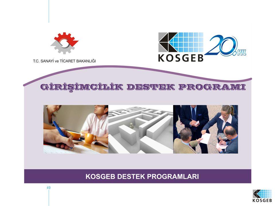 50 KAPSAM Girişimcilik Destek Programı 3 alt programdan oluşur:  Uygulamalı Girişimcilik Eğitimi  Yeni Girişimci Desteği  İş Geliştirme Merkezi (İŞGEM) Desteği
