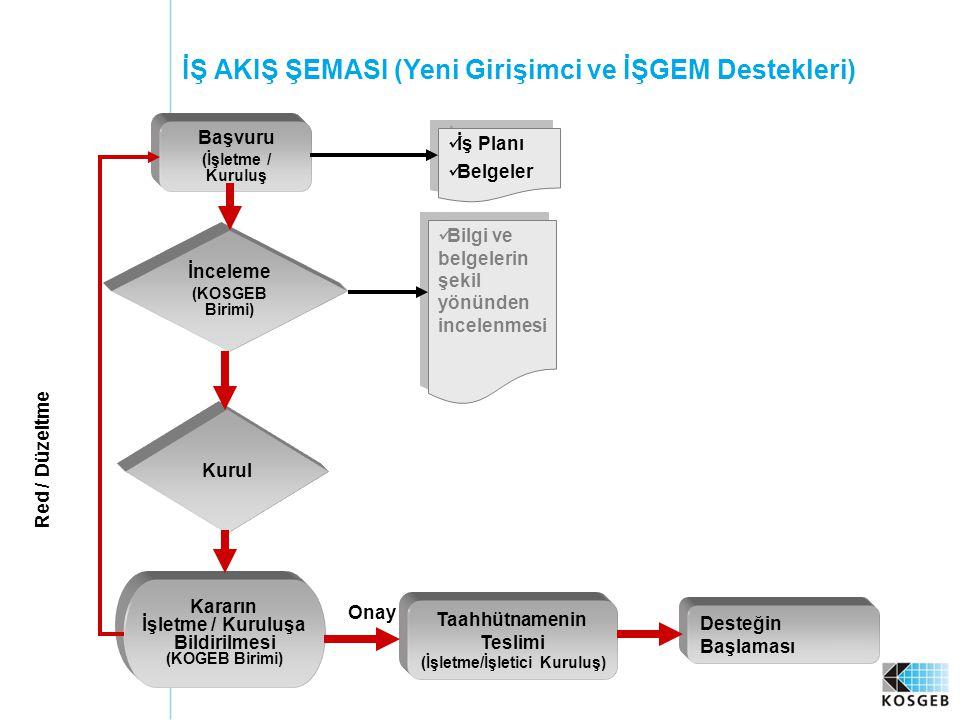 56 Başvuru (İşletme / Kuruluş İnceleme (KOSGEB Birimi) Kurul Kararın İşletme / Kuruluşa Bildirilmesi (KOGEB Birimi) Taahhütnamenin Teslimi (İşletme/İşletici Kuruluş)  Bilgi ve belgelerin şekil yönünden incelenmesi Onay Red / Düzeltme  İş Planı  Belgeler  İş Planı  Belgeler İŞ AKIŞ ŞEMASI (Yeni Girişimci ve İŞGEM Destekleri) Desteğin Başlaması