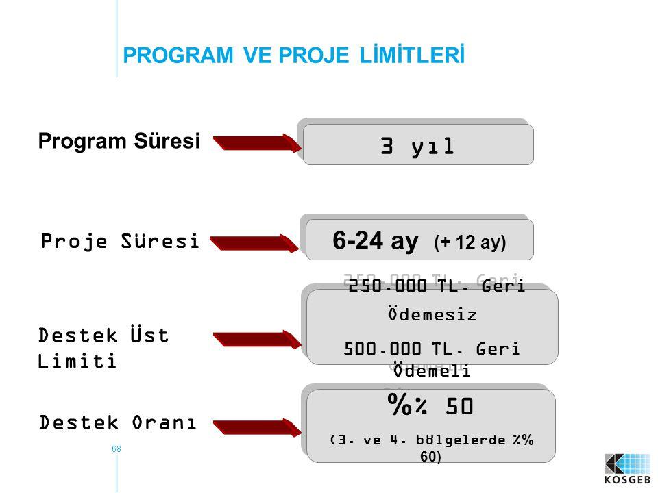 68 Program Süresi 3 yıl Proje Süresi 6-24 ay (+ 12 ay) Destek Üst Limiti 250.000 TL. Geri Ödemesiz 500.000 TL. Geri Ödemeli 250.000 TL. Geri Ödemesiz