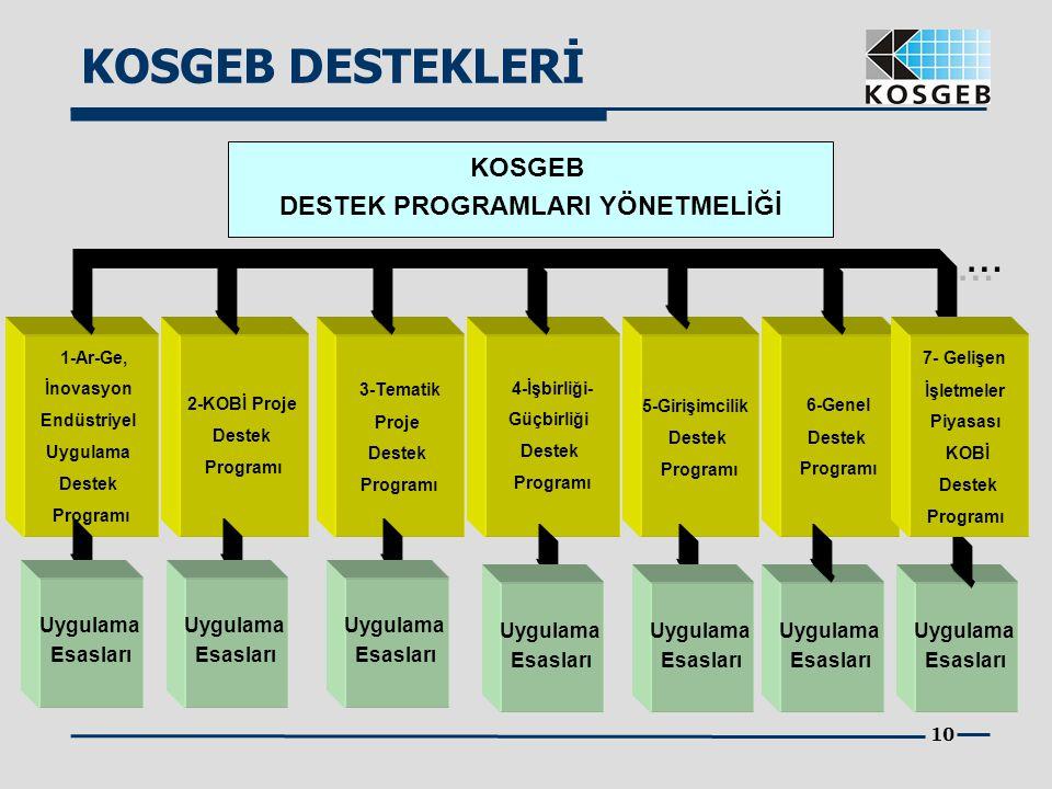 10 KOSGEB DESTEK PROGRAMLARI YÖNETMELİĞİ 1-Ar-Ge, İnovasyon Endüstriyel Uygulama Destek Programı 2-KOBİ Proje Destek Programı 6-Genel Destek Programı