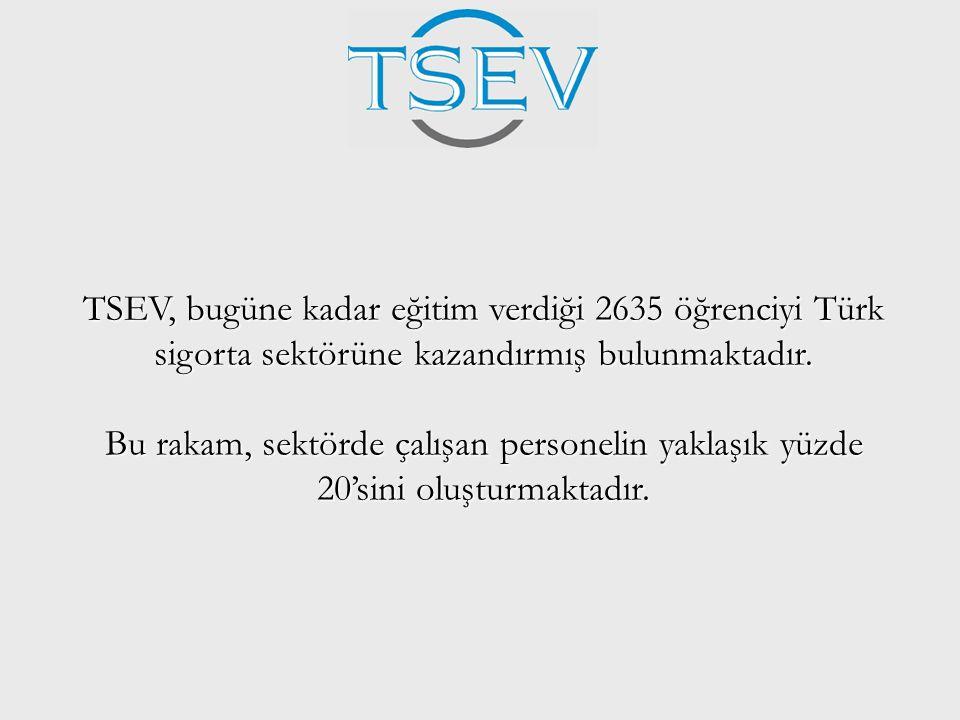 TSEV, bugüne kadar eğitim verdiği 2635 öğrenciyi Türk sigorta sektörüne kazandırmış bulunmaktadır. Bu rakam, sektörde çalışan personelin yaklaşık yüzd