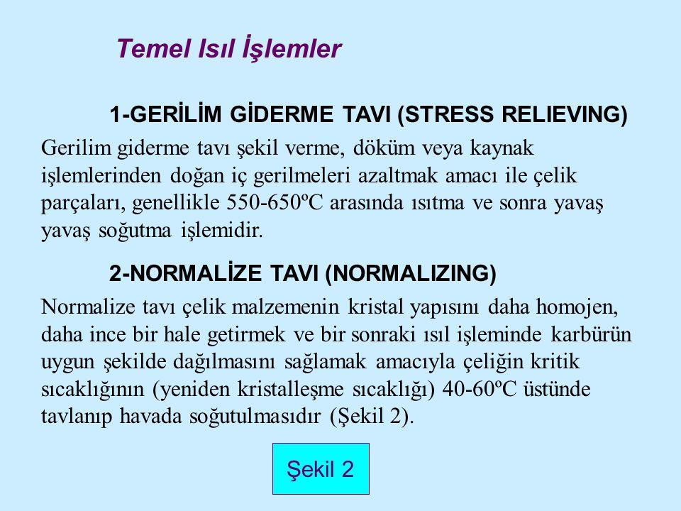 1-GERİLİM GİDERME TAVI (STRESS RELIEVING) Gerilim giderme tavı şekil verme, döküm veya kaynak işlemlerinden doğan iç gerilmeleri azaltmak amacı ile çe