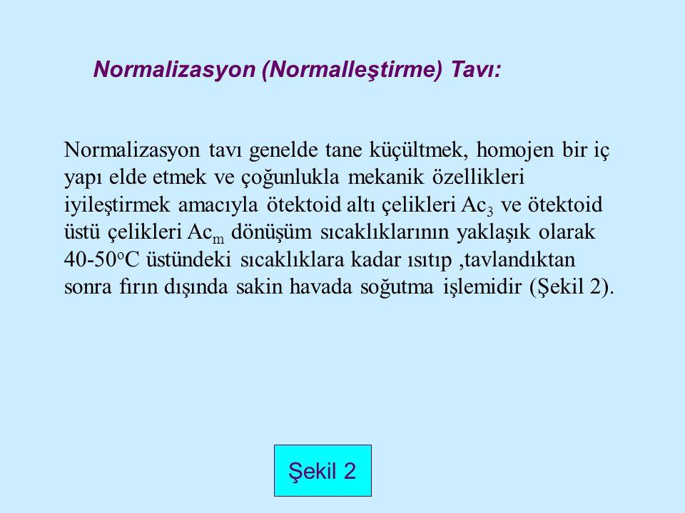 Şekil 2 Normalizasyon (Normalleştirme) Tavı: Normalizasyon tavı genelde tane küçültmek, homojen bir iç yapı elde etmek ve çoğunlukla mekanik özellikle