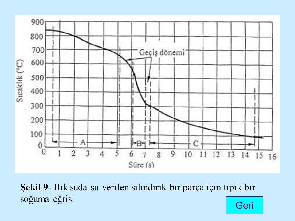 Geri Şekil 9- Ilık suda su verilen silindirik bir parça için tipik bir soğuma eğrisi