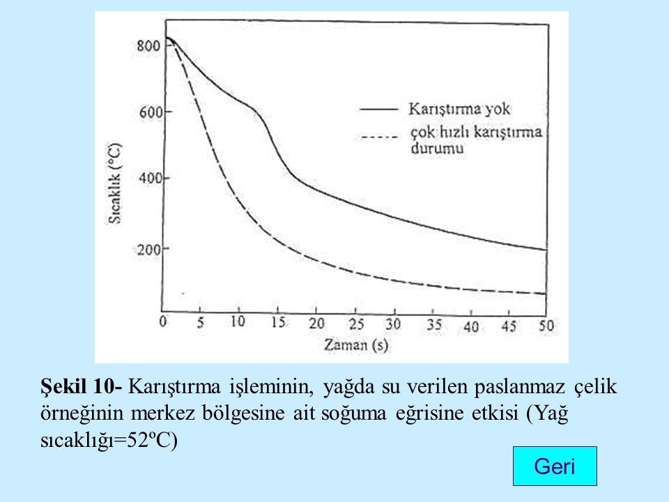 Şekil 10- Karıştırma işleminin, yağda su verilen paslanmaz çelik örneğinin merkez bölgesine ait soğuma eğrisine etkisi (Yağ sıcaklığı=52ºC) Geri
