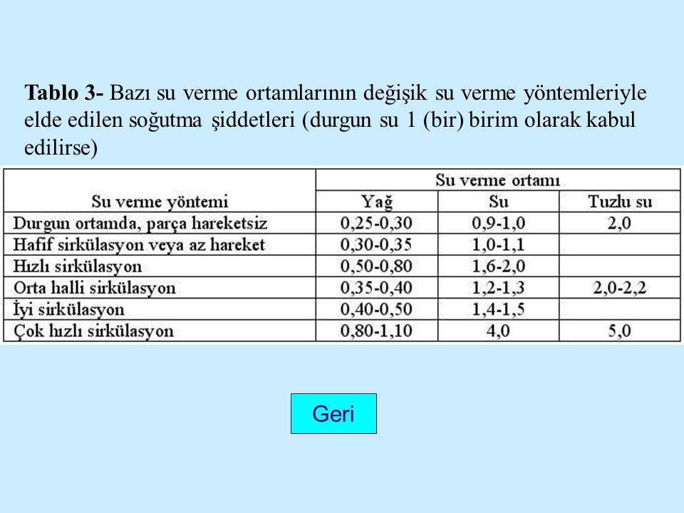 Tablo 3- Bazı su verme ortamlarının değişik su verme yöntemleriyle elde edilen soğutma şiddetleri (durgun su 1 (bir) birim olarak kabul edilirse)