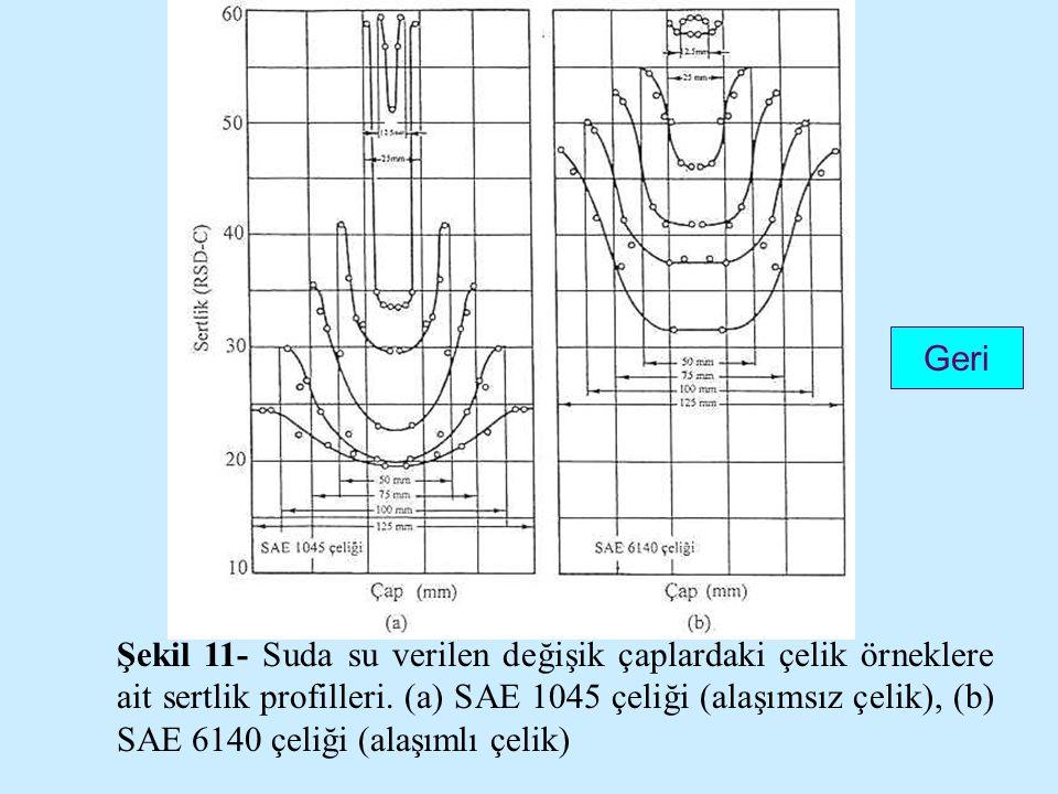 Şekil 11- Suda su verilen değişik çaplardaki çelik örneklere ait sertlik profilleri. (a) SAE 1045 çeliği (alaşımsız çelik), (b) SAE 6140 çeliği (alaşı
