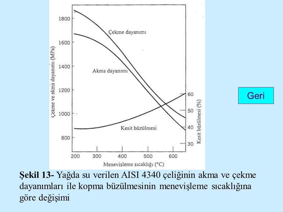 Şekil 13- Yağda su verilen AISI 4340 çeliğinin akma ve çekme dayanımları ile kopma büzülmesinin menevişleme sıcaklığına göre değişimi