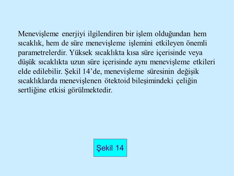 Şekil 14 Menevişleme enerjiyi ilgilendiren bir işlem olduğundan hem sıcaklık, hem de süre menevişleme işlemini etkileyen önemli parametrelerdir. Yükse