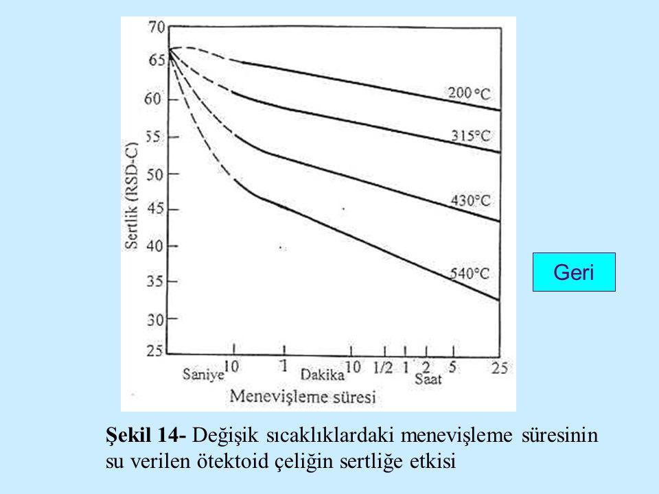Şekil 14- Değişik sıcaklıklardaki menevişleme süresinin su verilen ötektoid çeliğin sertliğe etkisi Geri