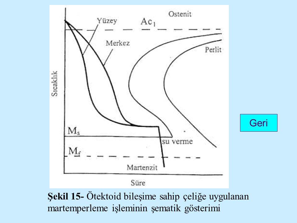 Şekil 15- Ötektoid bileşime sahip çeliğe uygulanan martemperleme işleminin şematik gösterimi Geri