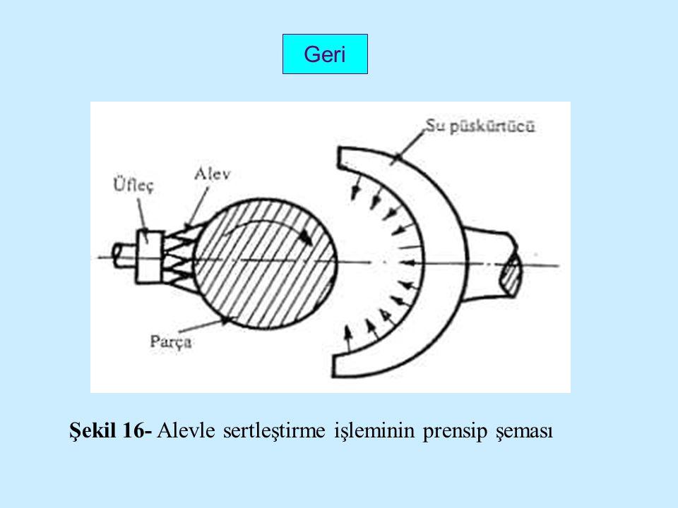 Şekil 16- Alevle sertleştirme işleminin prensip şeması Geri
