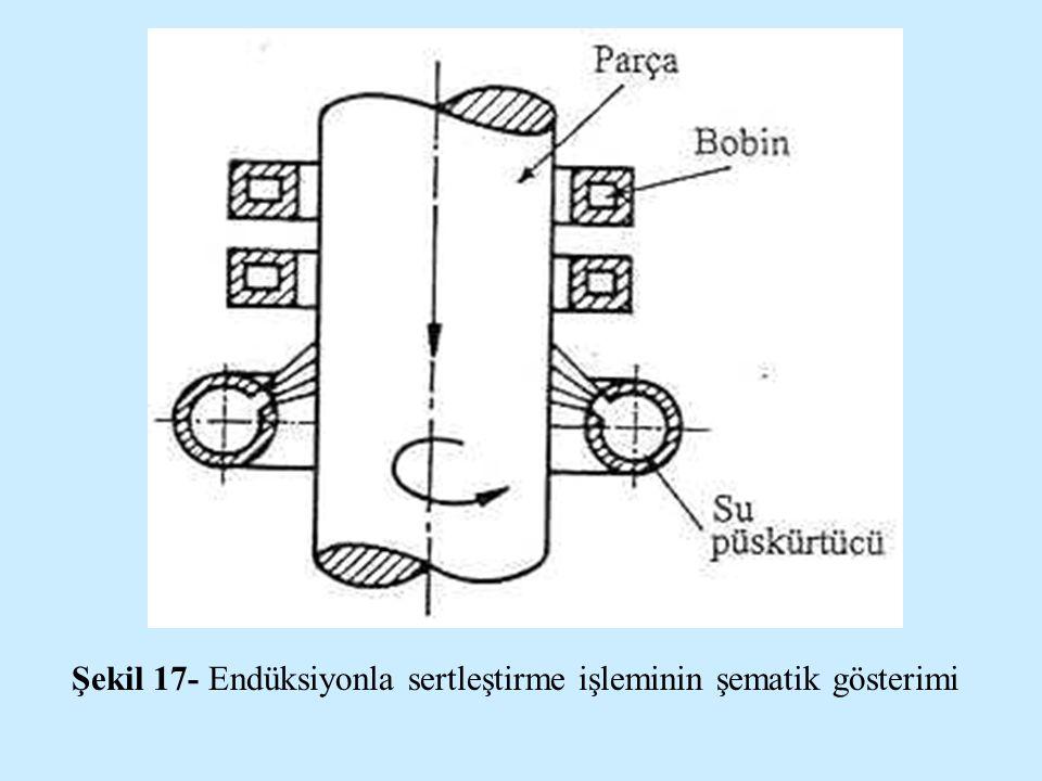 Şekil 17- Endüksiyonla sertleştirme işleminin şematik gösterimi