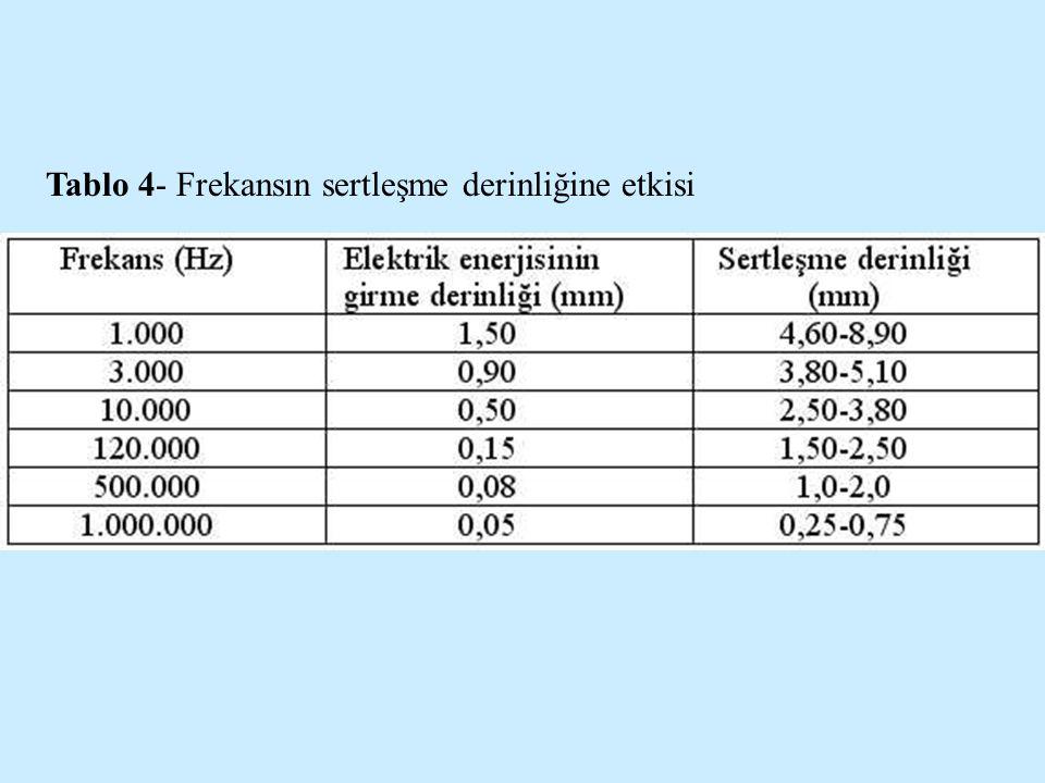 Tablo 4- Frekansın sertleşme derinliğine etkisi
