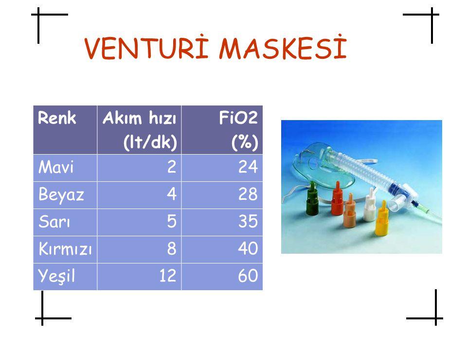 VENTURİ MASKESİ RenkAkım hızı (lt/dk) FiO2 (%) Mavi224 Beyaz428 Sarı535 Kırmızı840 Yeşil1260