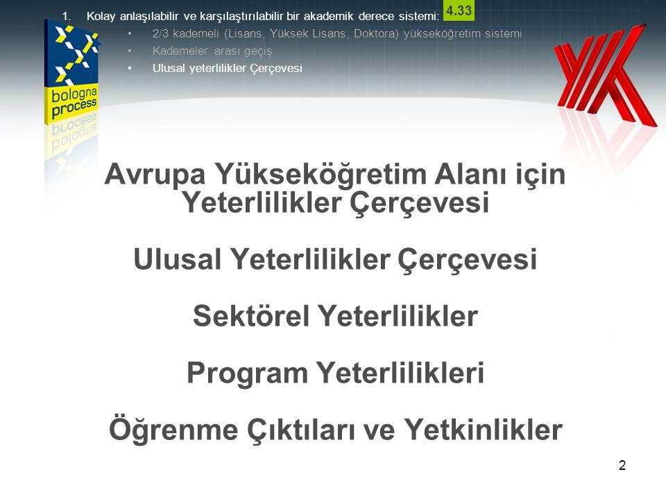 2 Avrupa Yükseköğretim Alanı için Yeterlilikler Çerçevesi Ulusal Yeterlilikler Çerçevesi Sektörel Yeterlilikler Program Yeterlilikleri Öğrenme Çıktıla