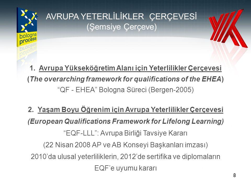 "8 1. Avrupa Yükseköğretim Alanı için Yeterlilikler Çerçevesi (The overarching framework for qualifications of the EHEA) ""QF - EHEA"" Bologna Süreci (Be"