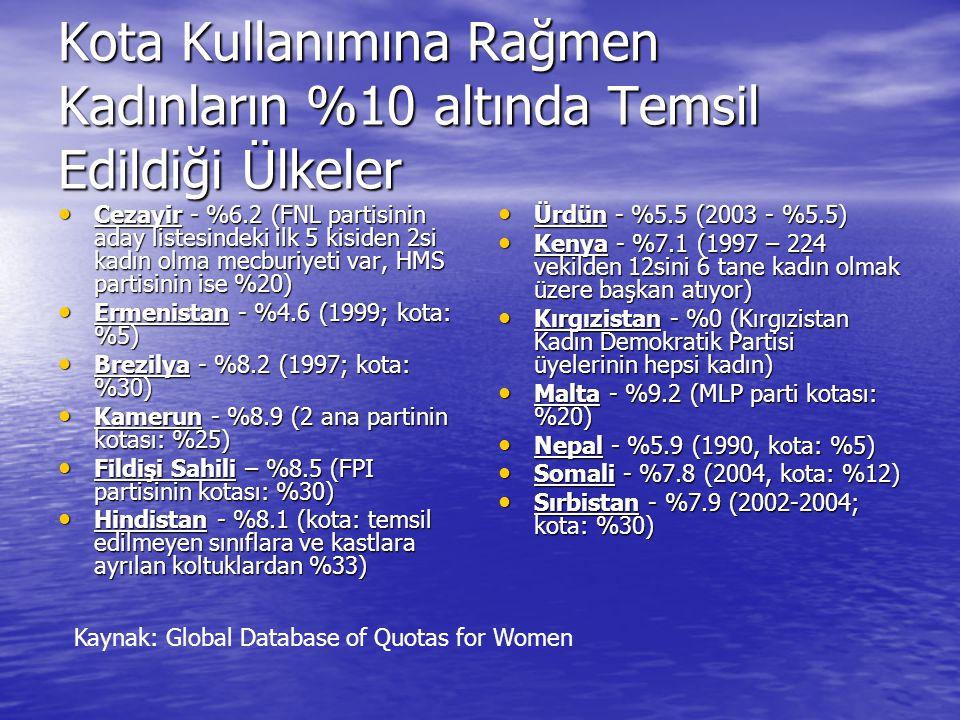 Kota Kullanımına Rağmen Kadınların %10 altında Temsil Edildiği Ülkeler • Cezayir - %6.2 (FNL partisinin aday listesindeki ilk 5 kisiden 2si kadın olma mecburiyeti var, HMS partisinin ise %20) • Ermenistan - %4.6 (1999; kota: %5) • Brezilya - %8.2 (1997; kota: %30) • Kamerun - %8.9 (2 ana partinin kotası: %25) • Fildişi Sahili – %8.5 (FPI partisinin kotası: %30) • Hindistan - %8.1 (kota: temsil edilmeyen sınıflara ve kastlara ayrılan koltuklardan %33) • Ürdün - %5.5 (2003 - %5.5) • Kenya - %7.1 (1997 – 224 vekilden 12sini 6 tane kadın olmak üzere başkan atıyor) • Kırgızistan - %0 (Kırgızistan Kadın Demokratik Partisi üyelerinin hepsi kadın) • Malta - %9.2 (MLP parti kotası: %20) • Nepal - %5.9 (1990, kota: %5) • Somali - %7.8 (2004, kota: %12) • Sırbistan - %7.9 (2002-2004; kota: %30) Kaynak: Global Database of Quotas for Women