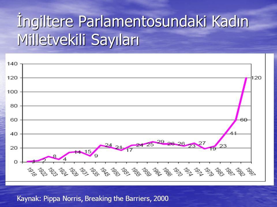 İngiltere Parlamentosundaki Kadın Milletvekili Sayıları Kaynak: Pippa Norris, Breaking the Barriers, 2000