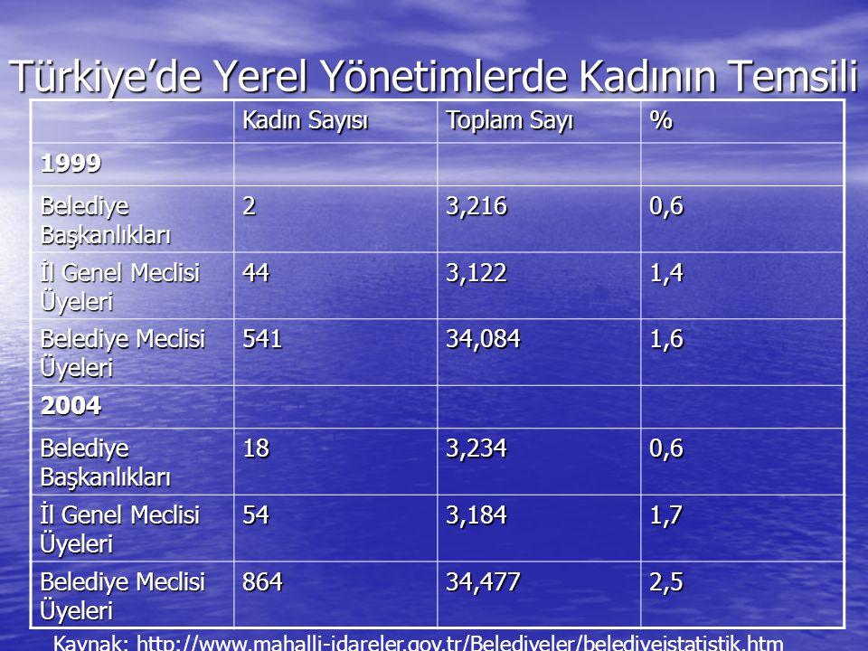 Türkiye'de Yerel Yönetimlerde Kadının Temsili Kadın Sayısı Toplam Sayı % 1999 Belediye Başkanlıkları 23,2160,6 İl Genel Meclisi Üyeleri 443,1221,4 Belediye Meclisi Üyeleri 54134,0841,6 2004 Belediye Başkanlıkları 183,2340,6 İl Genel Meclisi Üyeleri 543,1841,7 Belediye Meclisi Üyeleri 86434,4772,5 Kaynak: http://www.mahalli-idareler.gov.tr/Belediyeler/belediyeistatistik.htm