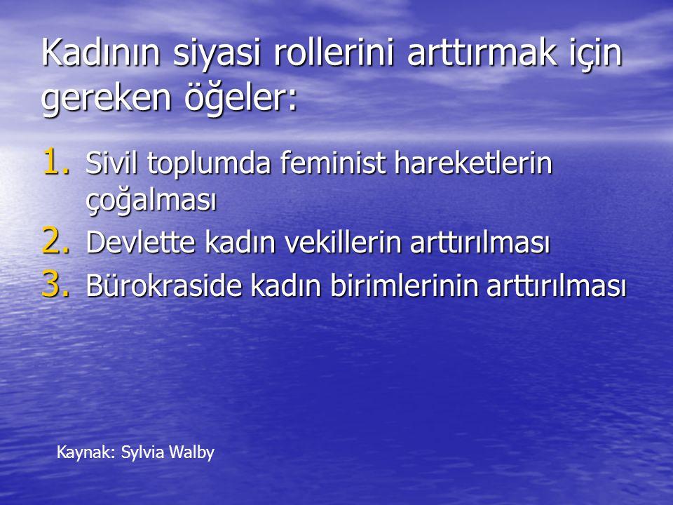 Kadının siyasi rollerini arttırmak için gereken öğeler: 1.