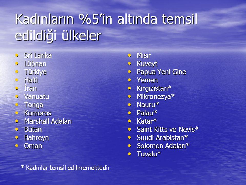 Kadınların %5'in altında temsil edildiği ülkeler • Sri Lanka • Lübnan • Türkiye • Haiti • İran • Vanuatu • Tonga • Komoros • Marshall Adaları • Bütan • Bahreyn • Oman • Mısır • Kuveyt • Papua Yeni Gine • Yemen • Kırgızistan* • Mikronezya* • Nauru* • Palau* • Katar* • Saint Kitts ve Nevis* • Suudi Arabistan* • Solomon Adaları* • Tuvalu* * Kadınlar temsil edilmemektedir