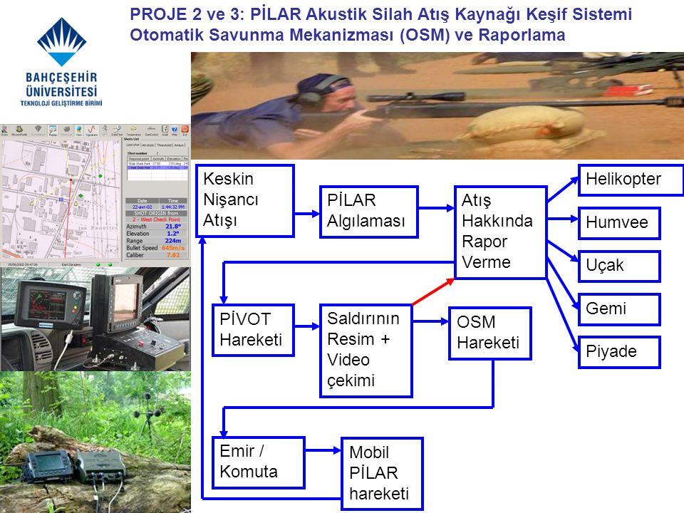 PROJE 2 ve 3: PİLAR Akustik Silah Atış Kaynağı Keşif Sistemi Otomatik Savunma Mekanizması (OSM) ve Raporlama Keskin Nişancı Atışı Saldırının Resim + V