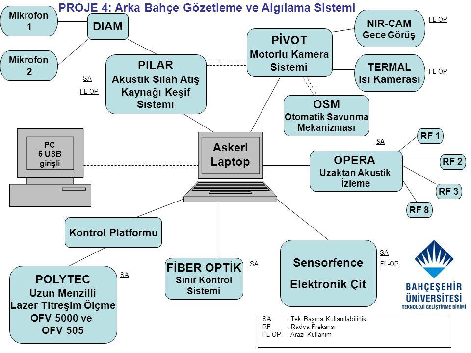SA : Tek Başına Kullanılabilirlik RF : Radya Frekansı FL-OP : Arazi Kullanım Askeri Laptop PC 6 USB girişli DIAM Mikrofon 1 Mikrofon 2 OPERA Uzaktan A