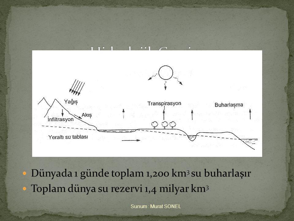  Dünyada 1 günde toplam 1,200 km 3 su buharlaşır  Toplam dünya su rezervi 1,4 milyar km 3 Sunum : Murat SONEL