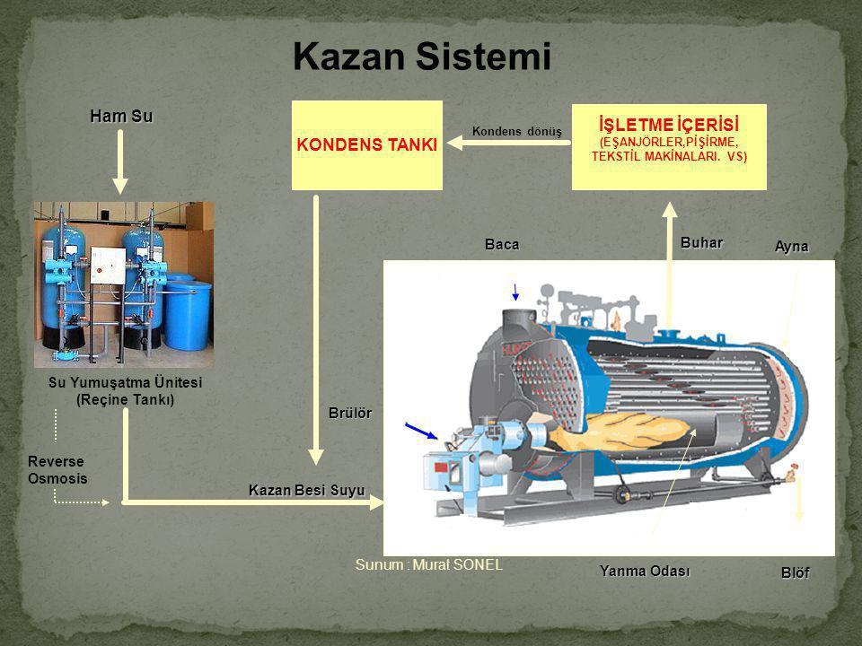 Kazan Sistemi Su Yumuşatma Ünitesi (Reçine Tankı) Ham Su Baca Brülör Ayna Yanma Odası Kazan Besi Suyu Blöf Buhar İŞLETME İÇERİSİ (EŞANJÖRLER,PİŞİRME, TEKSTİL MAKİNALARI.