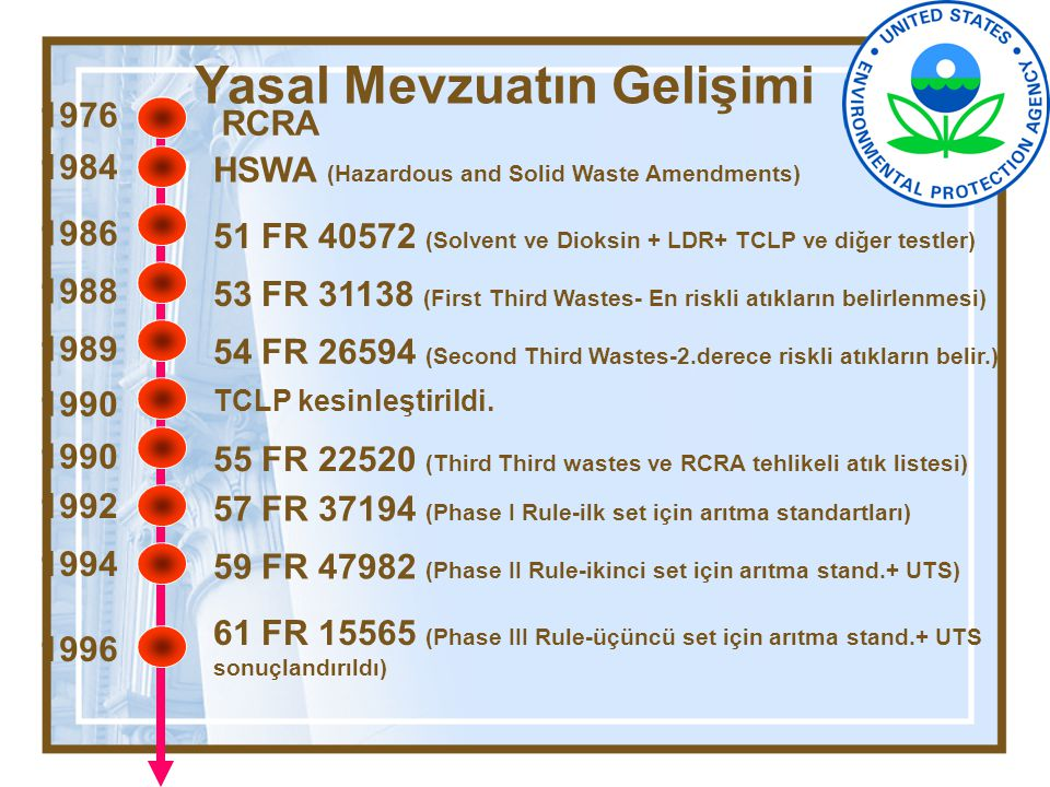Yasal Mevzuatın Gelişimi RCRA 1976 HSWA (Hazardous and Solid Waste Amendments) 1984 51 FR 40572 (Solvent ve Dioksin + LDR+ TCLP ve diğer testler) 1986