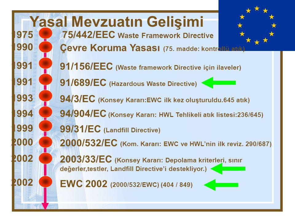 Yasal Mevzuatın Gelişimi 2872 Çevre Kanunu1983 20814 Katı Atıkların Kontrolü Yönetmeliği 1991 22099 (KAKY'de son değişiklik) 1994 22387 (Tehlikeli Atıkların Kontrolü Yönetmeliği) 1995 22858 (TAKY Değişiklik, sonraki değ.