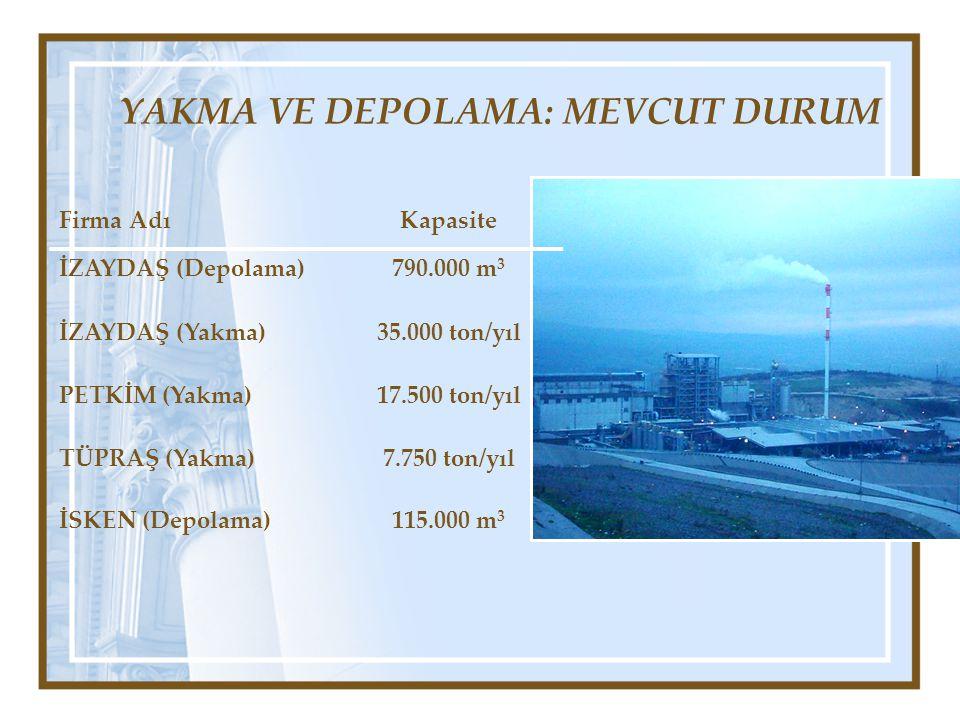 YAKMA VE DEPOLAMA: MEVCUT DURUM Firma AdıKapasite İZAYDAŞ (Depolama)790.000 m 3 İZAYDAŞ (Yakma)35.000 ton/yıl PETKİM (Yakma)17.500 ton/yıl TÜPRAŞ (Yak