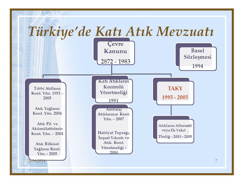 Türkiye'de Katı Atık Mevzuatı Çevre Kanunu 2872 - 1983 Tıbbi Atılların Kont. Yön. 1993 – 2005 Atık Yağların Kont. Yön. 2004 Atık Pil ve Akümülatörleri