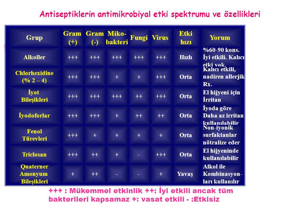 Antiseptiklerin antimikrobiyal etki spektrumu ve özellikleri Alkoller+++Hızlı %60-90 kons. İyi etkili. Kalıcı etki yok. +++ Grup Gram (+) Etki hızı Yo