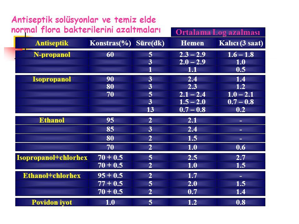AntiseptikKonstras(%)Süre(dk)HemenKalıcı (3 saat) N-propanol6052.3 – 2.91.6 – 1.8 32.0 – 2.91.0 11.10.5 Isopropanol9032.41.4 8032.31.2 7052.1 – 2.41.0