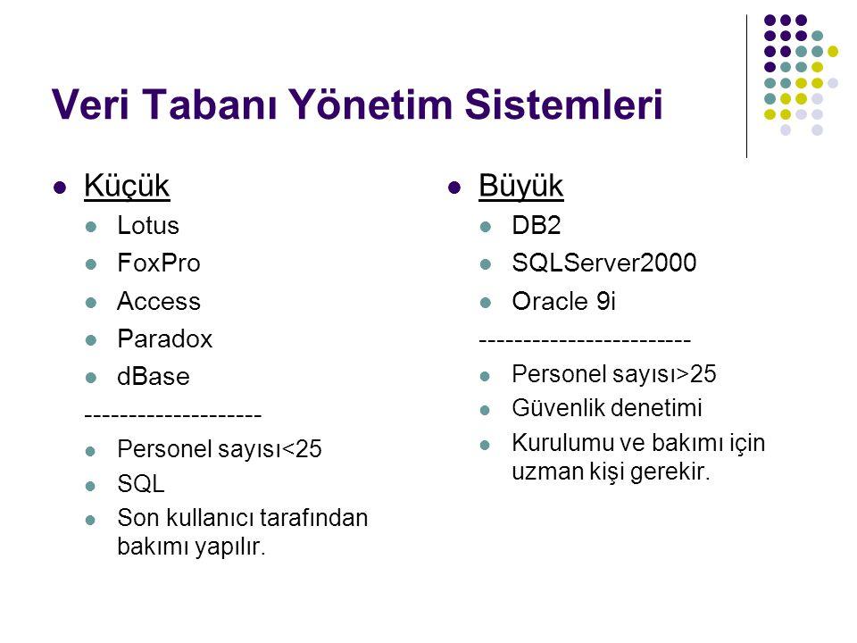 Veri Tabanı Yönetim Sistemleri  Küçük  Lotus  FoxPro  Access  Paradox  dBase --------------------  Personel sayısı<25  SQL  Son kullanıcı tar