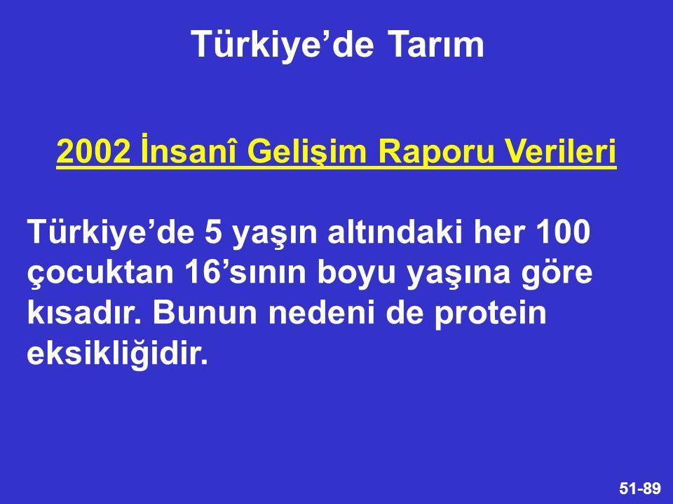 51-89 2002 İnsanî Gelişim Raporu Verileri Türkiye'de 5 yaşın altındaki her 100 çocuktan 16'sının boyu yaşına göre kısadır.